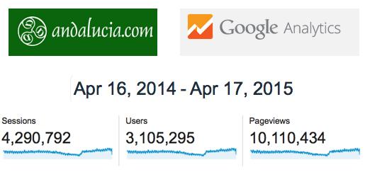 Google Analytics for Andalucia.com